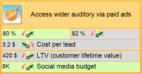 Access wider auditory via paid ads goal