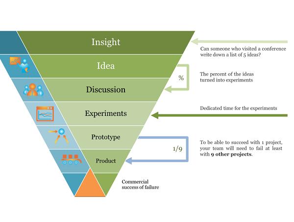 innovation-scorecard-examples2 Team Performance Dashboard Examples on safety kpi, hr kpi, executive metric, manufacturing kpi, hr metrics, call center,
