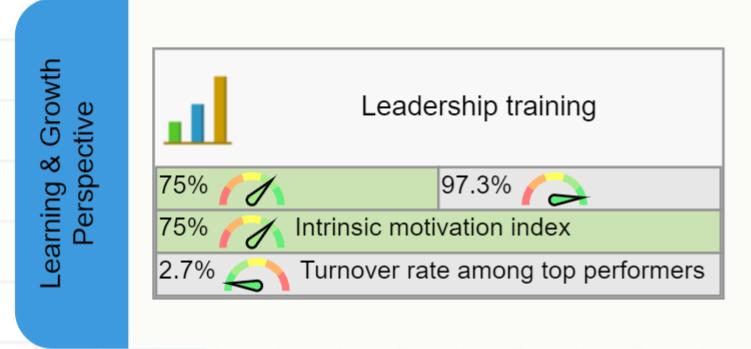 Leadership Training: leading and lagging metrics