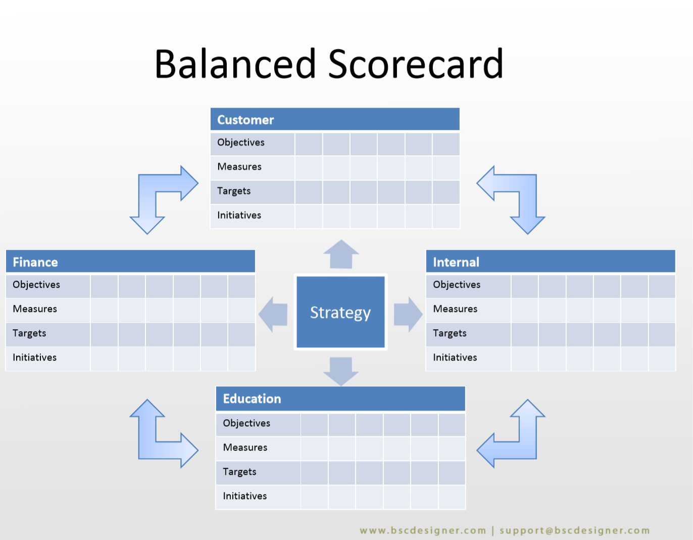 PDF and PowerPoint Templates for the Balanced Scorecard