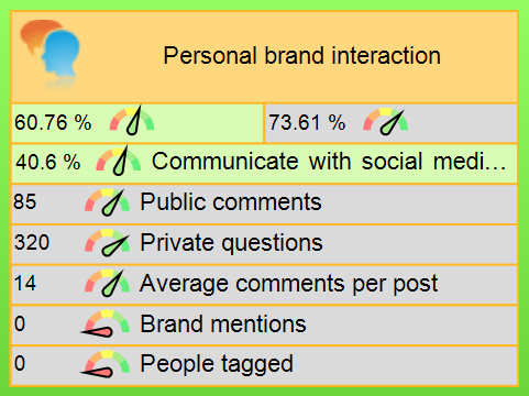 Personal brand interaction