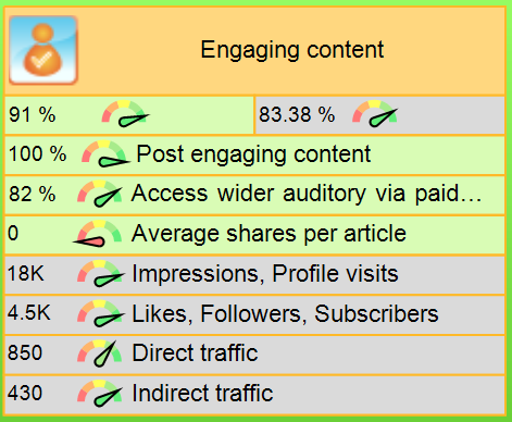 Post engaging content goal