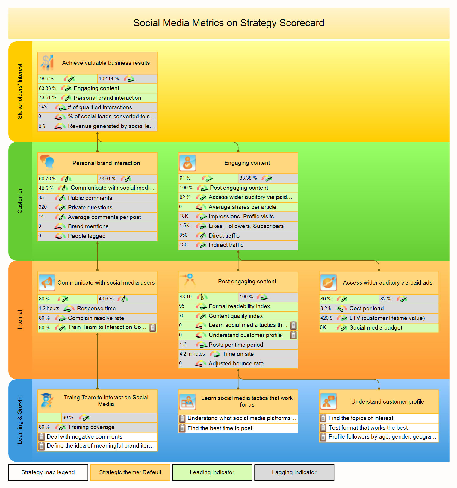 Social media metrics strategy map example