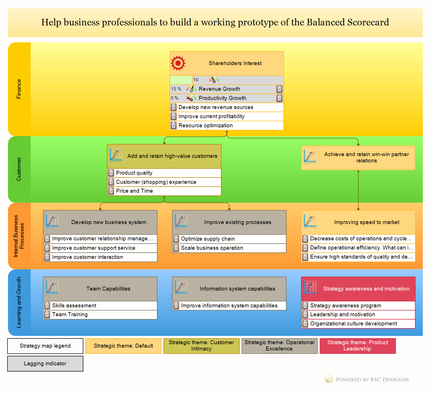 The Balanced Scorecard strategy map with four perspectives