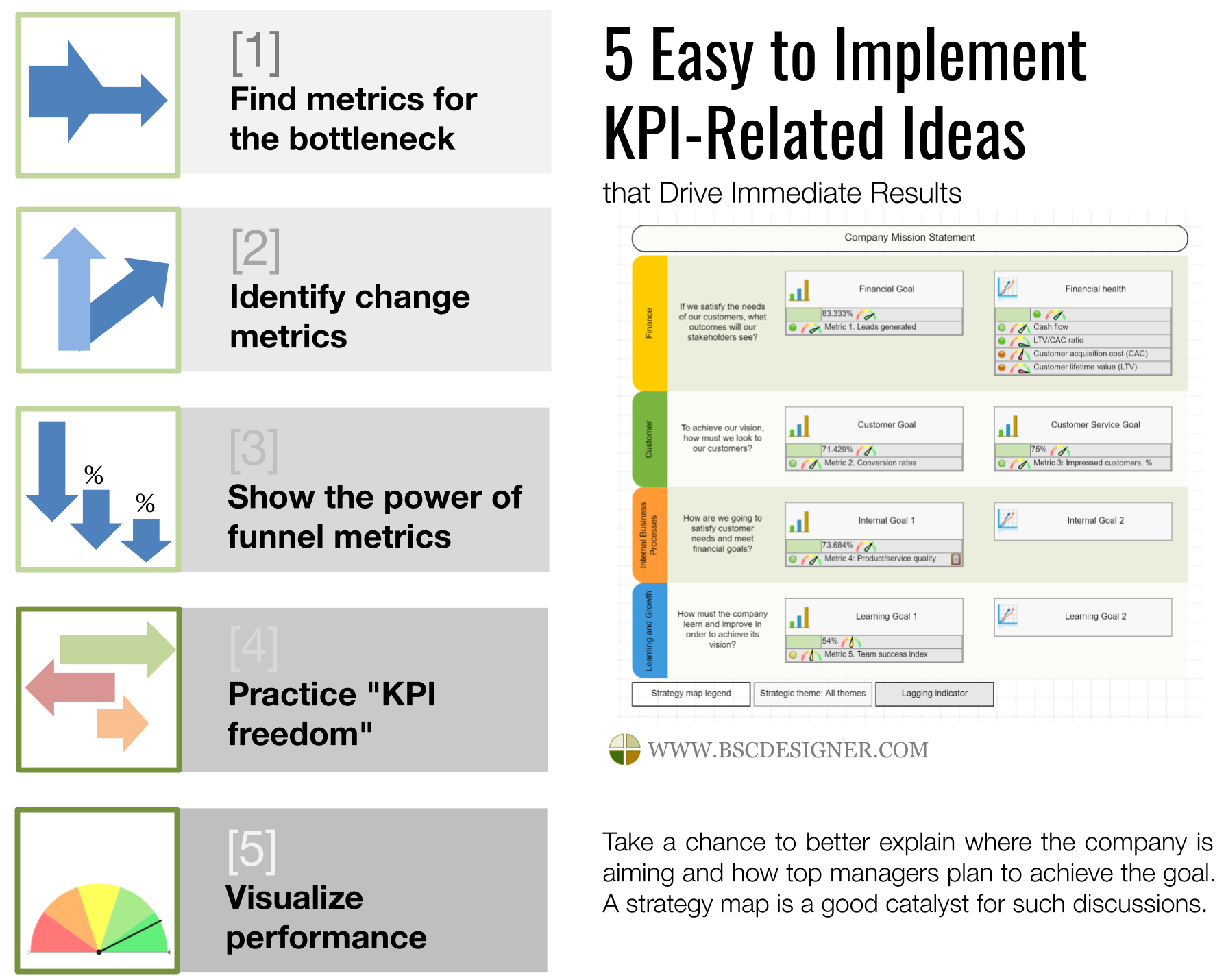 5 easy to implement KPI-related ideas that drive immediate improvements