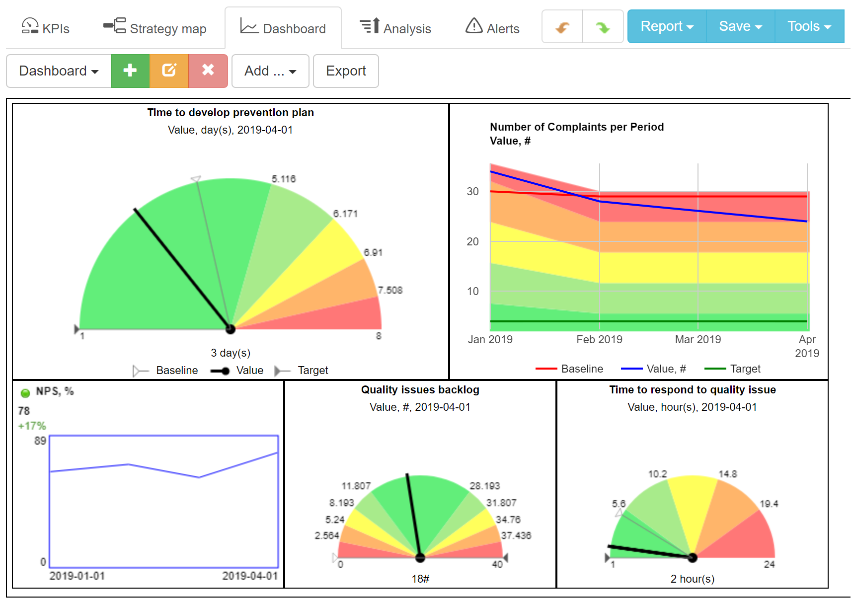 An example of quality dashboard