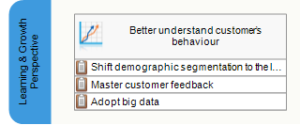 Better understand customer's behaviour goal