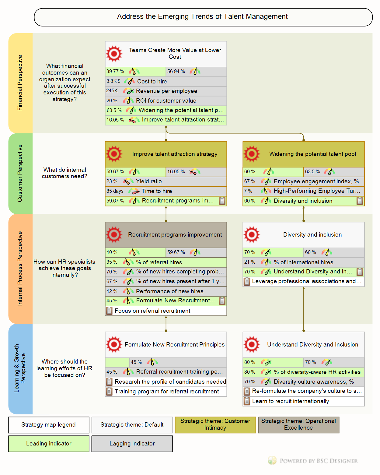 HR Balanced Scorecard Strategy Map