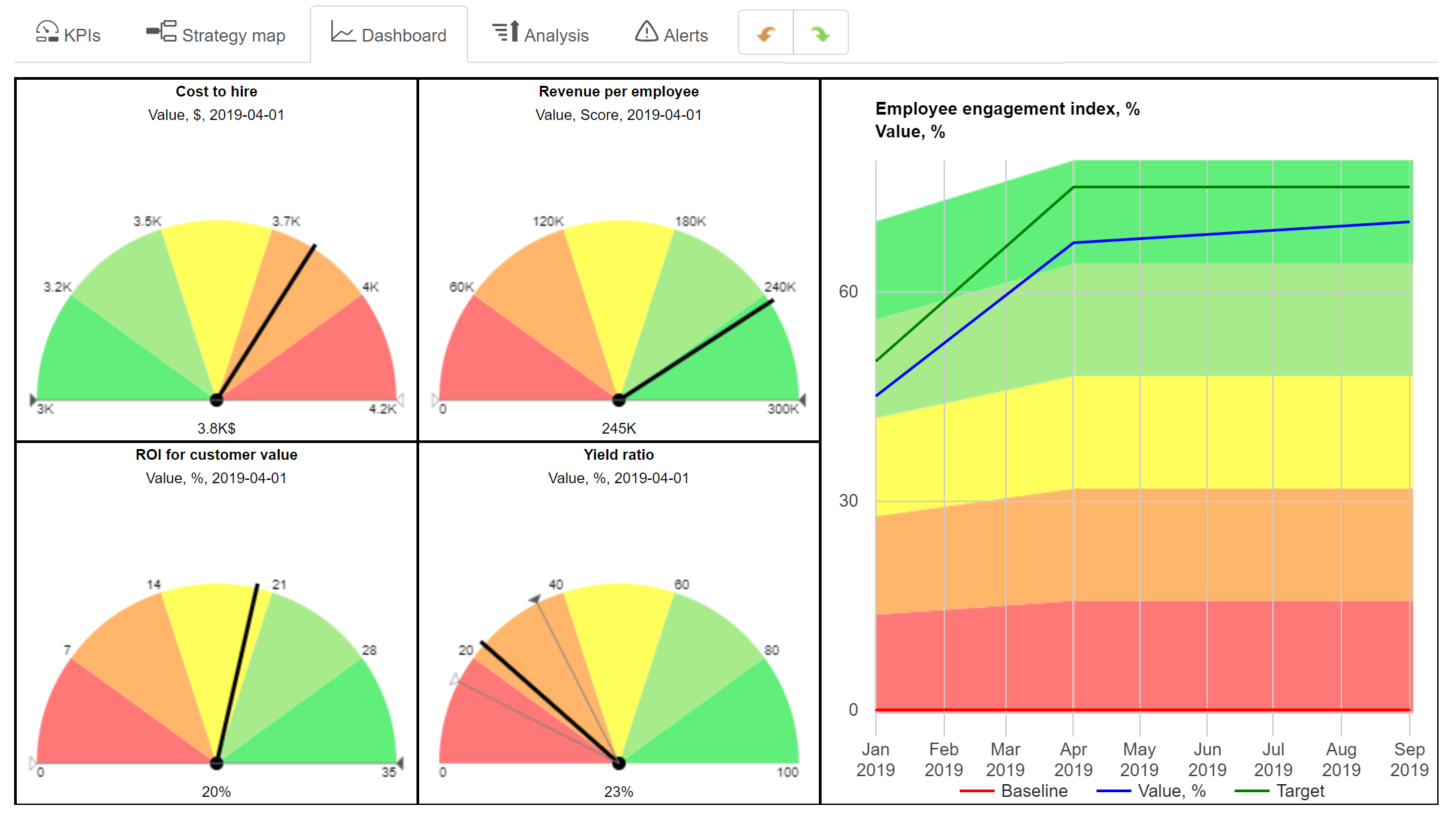 HR Scorecard Dashboard with Key Metrics