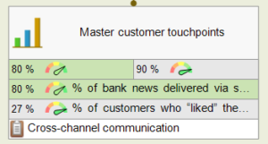 Master customer touchpoints