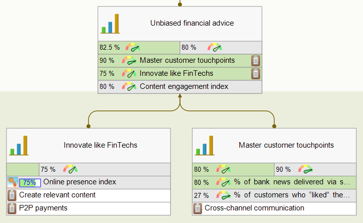 Measuring unbiased financial advice goal
