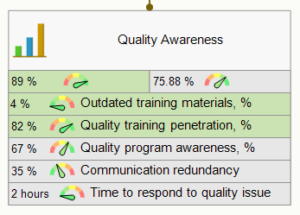 Quality awareness goal and initiatives
