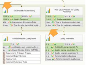 Conocimiento de la calidad para solucionar problemas de calidad