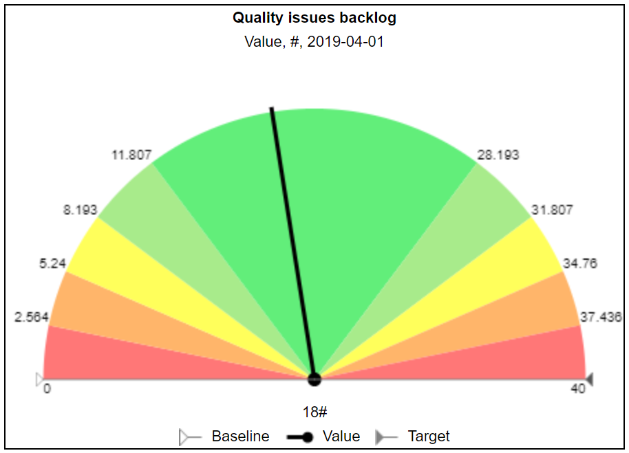 Quality issues backlog