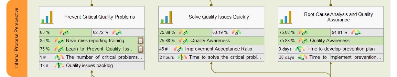 Quality scorecard - internal perspective