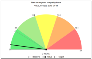 Time to respond quality indicator