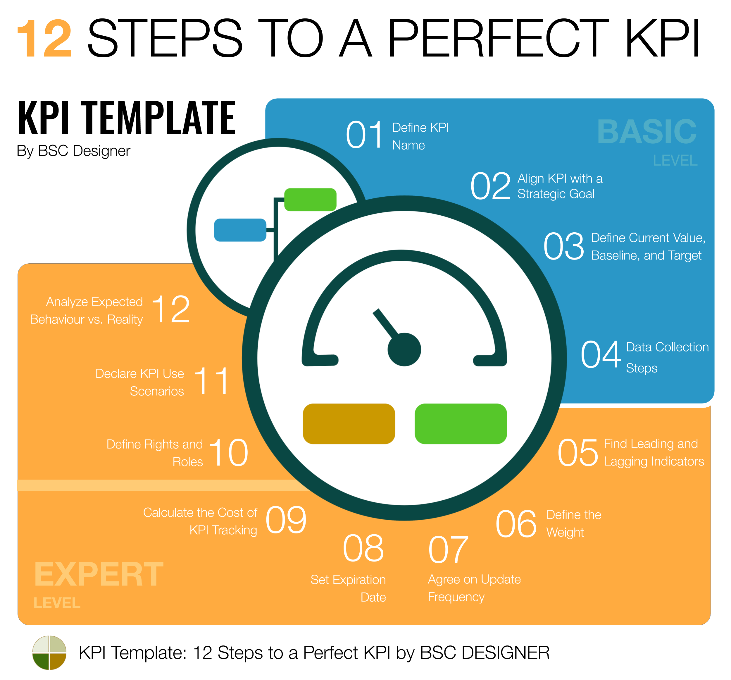 KPI Template: 12 Steps to a Perfect KPI