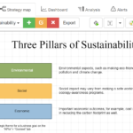 Three pillars of sustainability