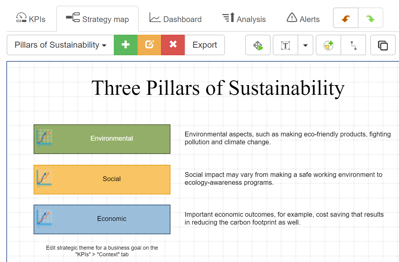 Three pillars of sustainability