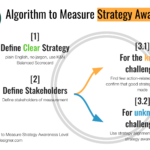 Algorithm to measure strategy awareness