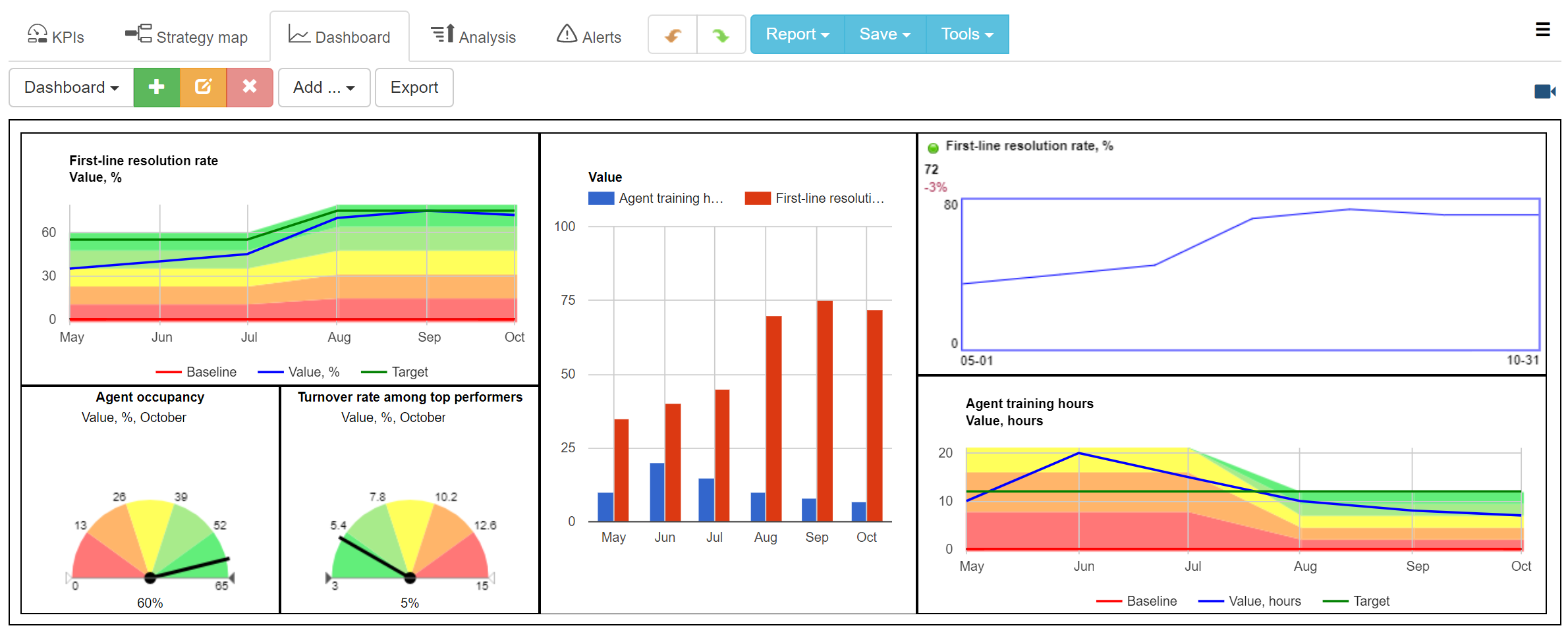 BI dashboards in BSC Designer software