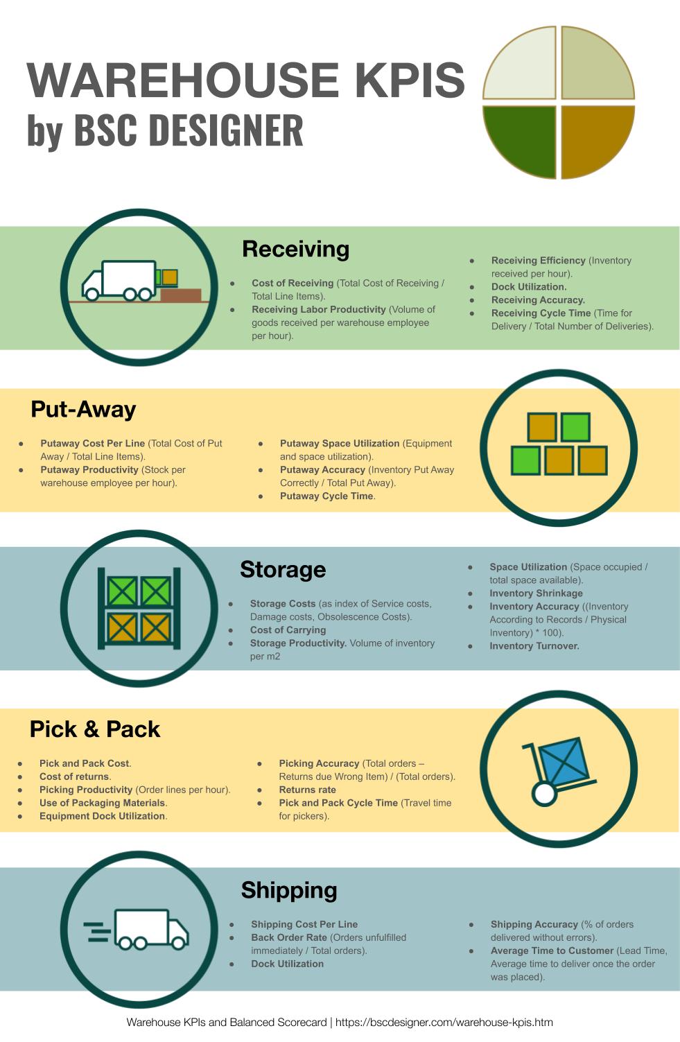 Warehouse KPIs Infographic