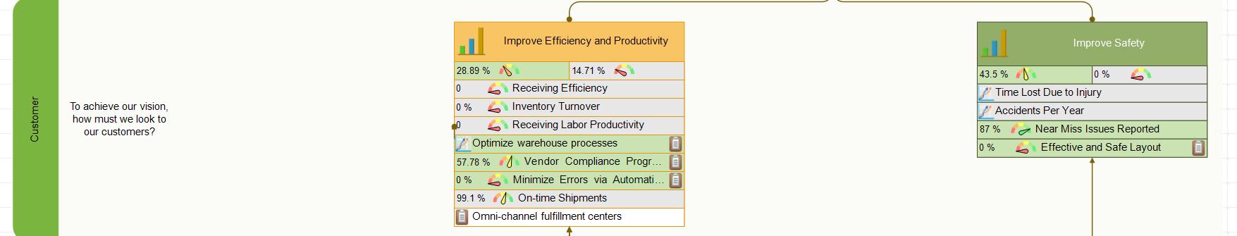 Warehouse scorecard - Customer Perspective
