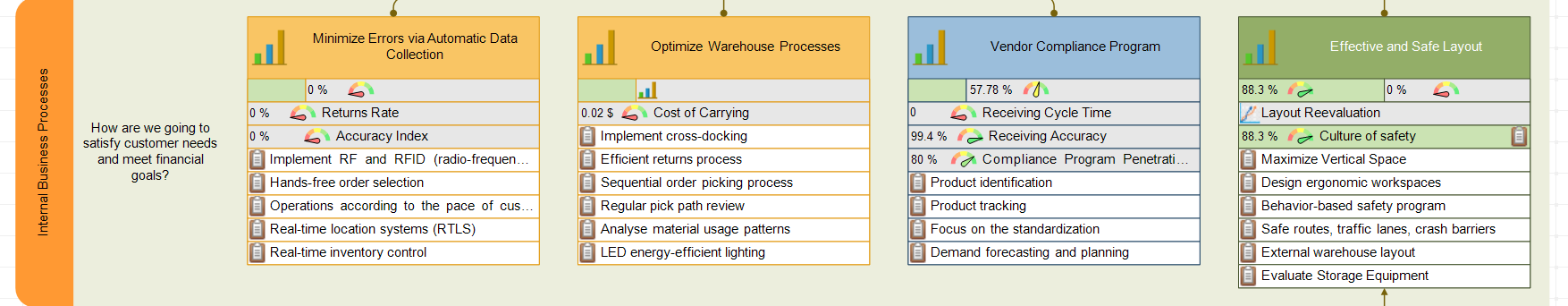 Warehouse scorecard - Internal Perspective
