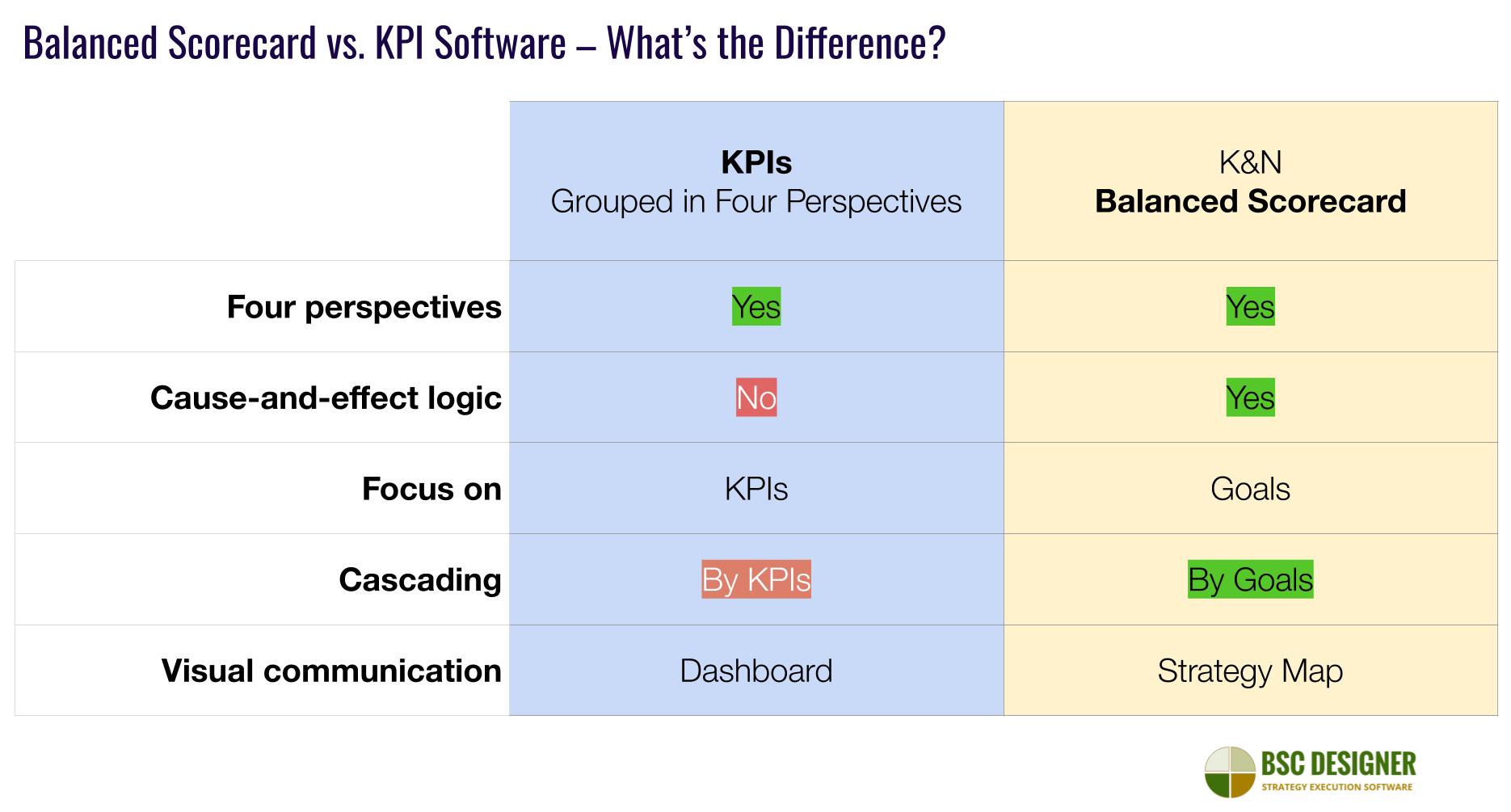 Software for K&N Balanced Scorecard compared to the software for KPIs
