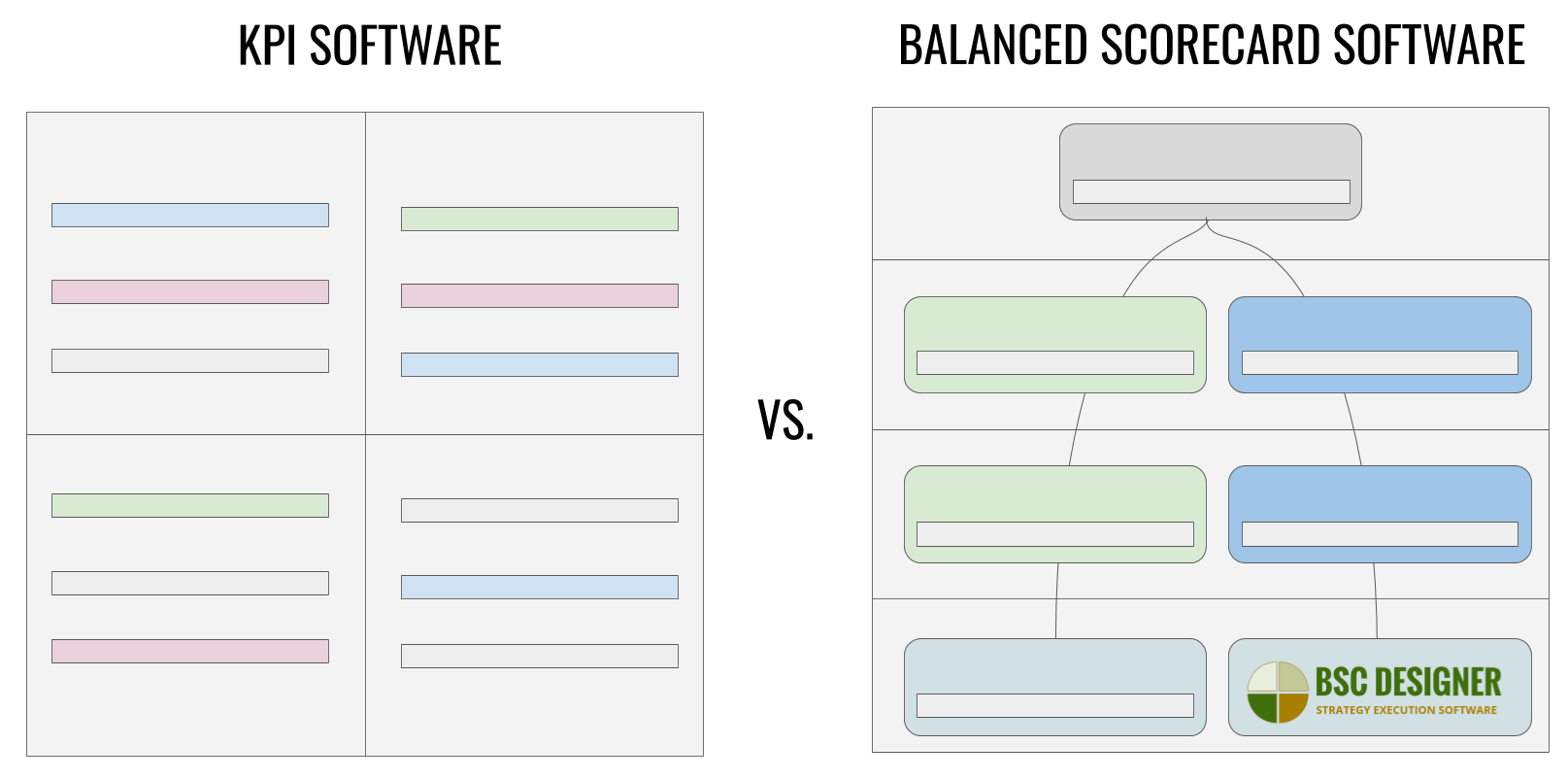 Balanced Scorecard vs KPI Software - What's the Difference?