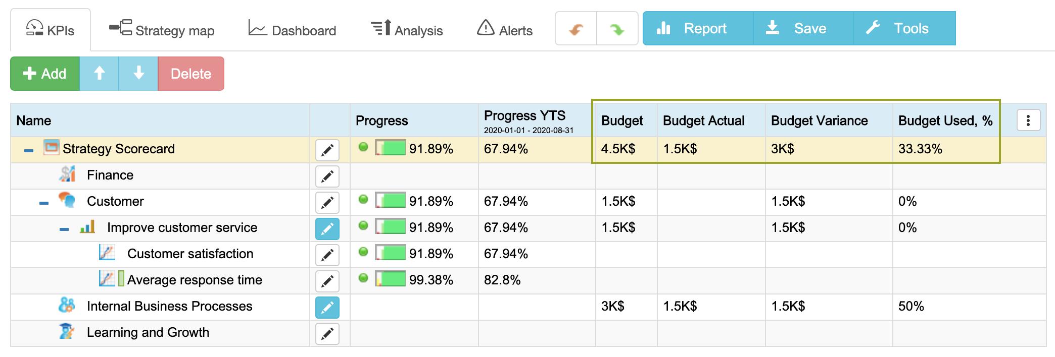 Orçamento no planejamento estratégico