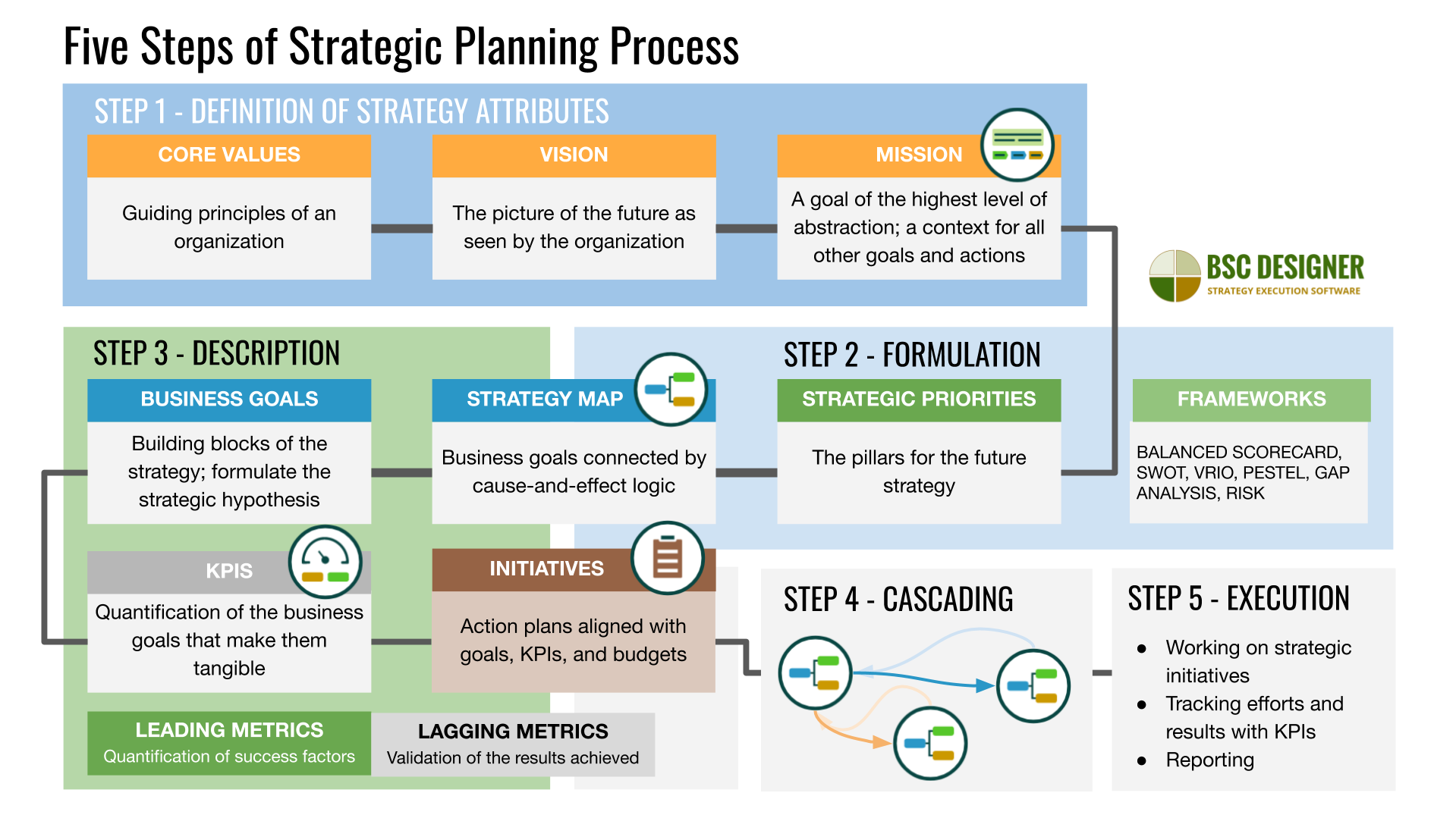 5 steps of strategic planning process from defining values, vision, and mission to describing strategy on strategy maps with business goals, KPIs, and initiatives.