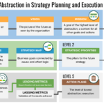Five Levels of Abstraction in Strategy Planning and Execution. From Vision, Mission, and Core Values to Strategic Priorities (Themes), Strategy Maps, Business Goals, and KPIs.