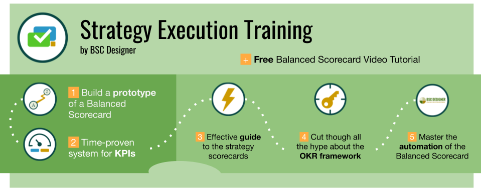 Strategy Execution Training. 5 Training Products: Balanced Scorecard, OKR, Strategy Scorecard, KPIs, Automation. Training and Certification.