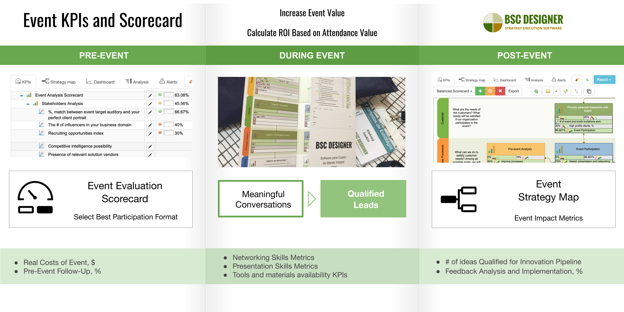 Event KPIs and Scorecard: Increase Event Value + Calculate ROI Based on Attendance Value