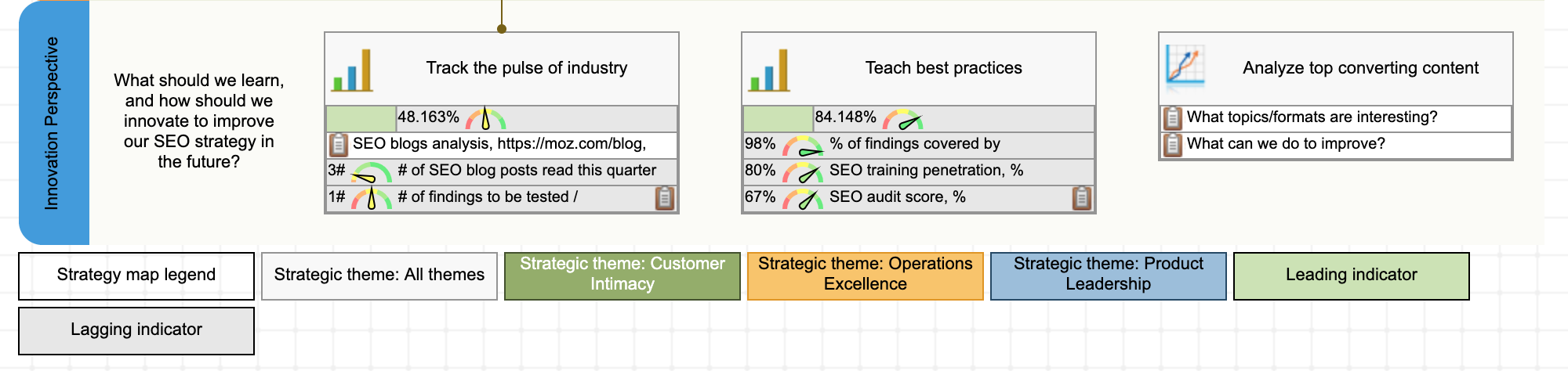 Innovation perspective at SEO strategy map
