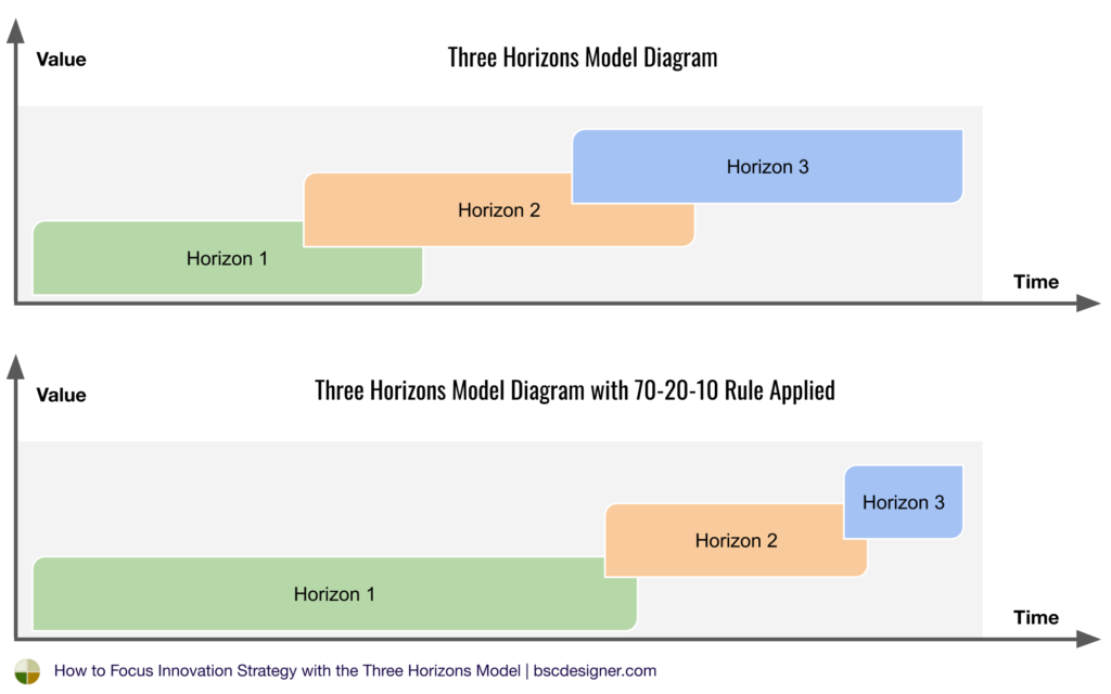 Three Horizons Model Diagram with 70-20-10 Rule Applied