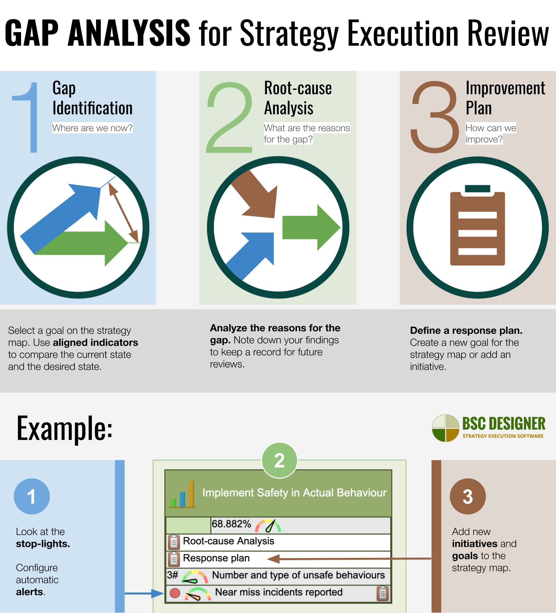 Gap analysis for strategy execution