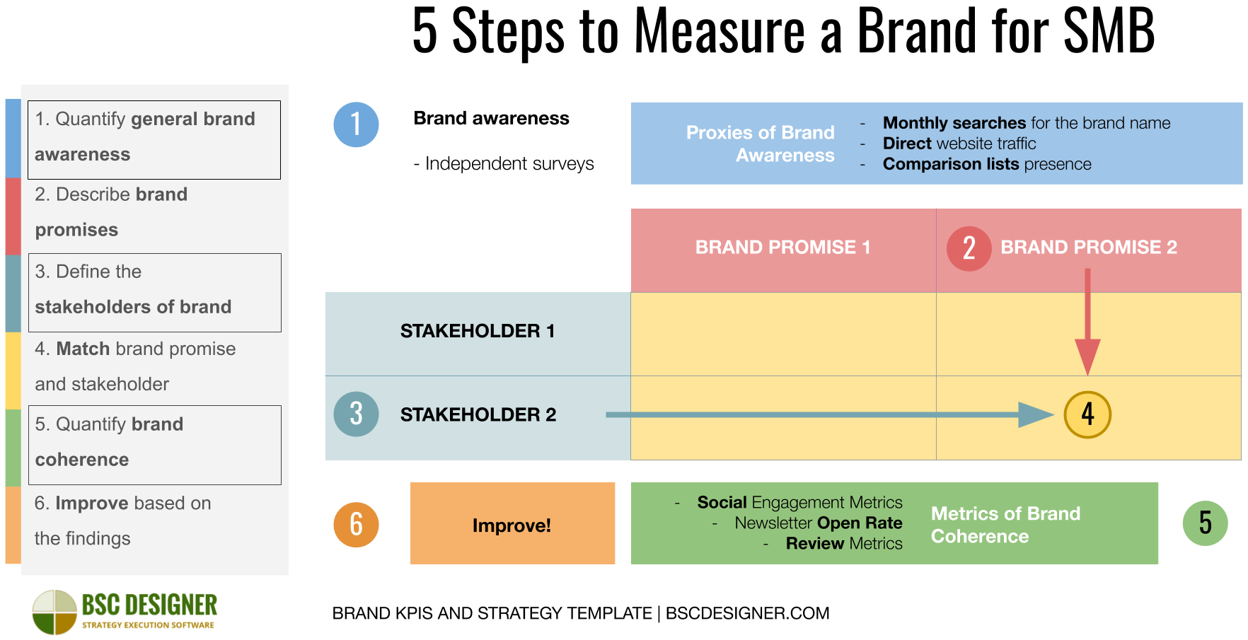 5 steps to measure brand for SMB