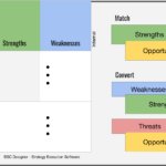 SWOT diagram: match or convert