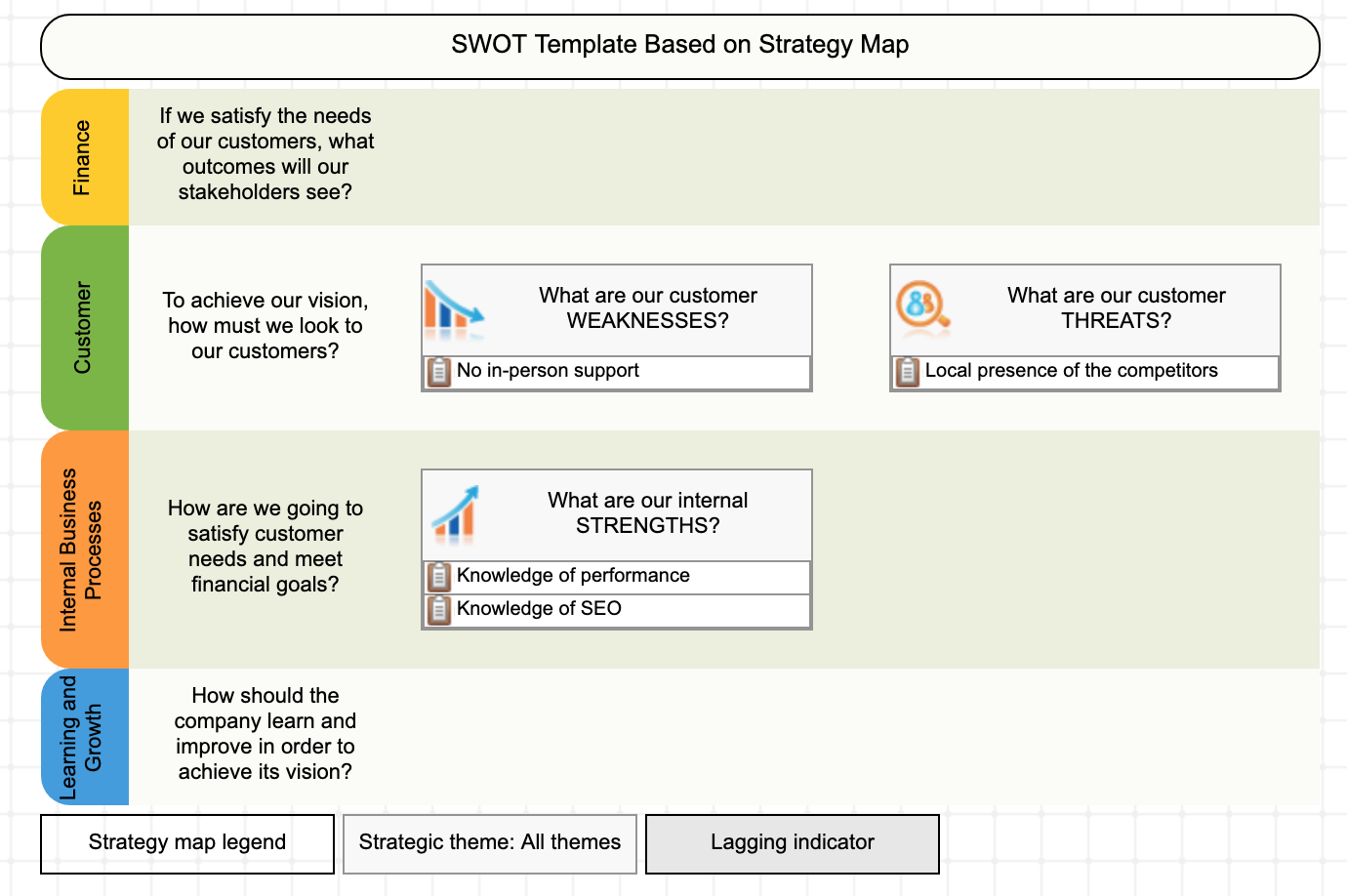 Example of using SWOT+S template
