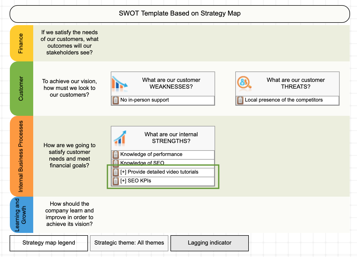 Using SWOT+S template - step 2