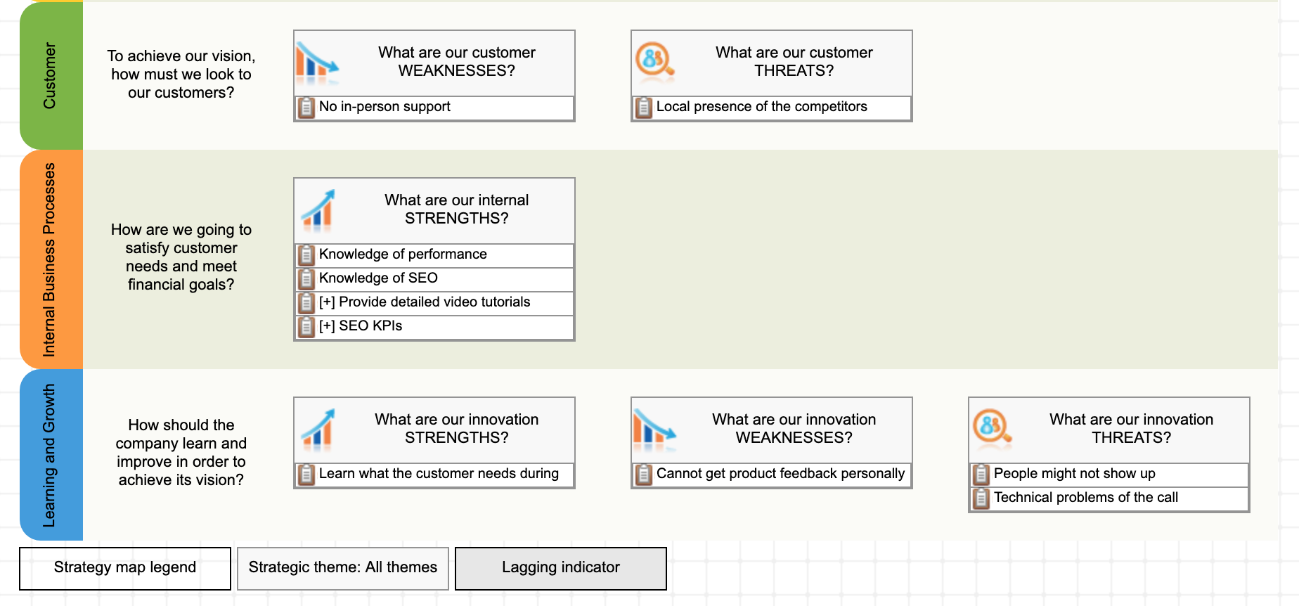 Using SWOT+S template to map findings in the innovation perspective