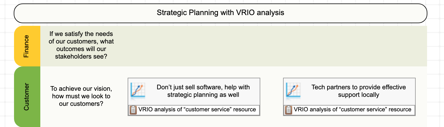 The results of VRIO analysis of the strategy map