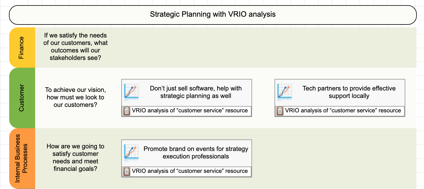 Results of VRIO analysis mapped into the internal perspective of the strategy map