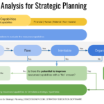 Using VRIO for strategic planning