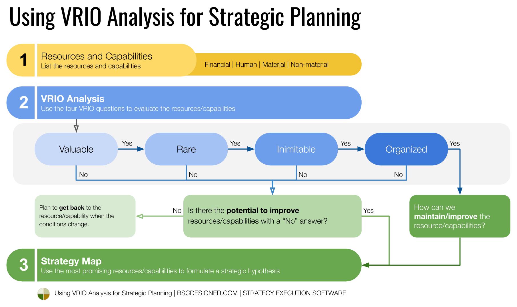 Using VRIO for strategic planning