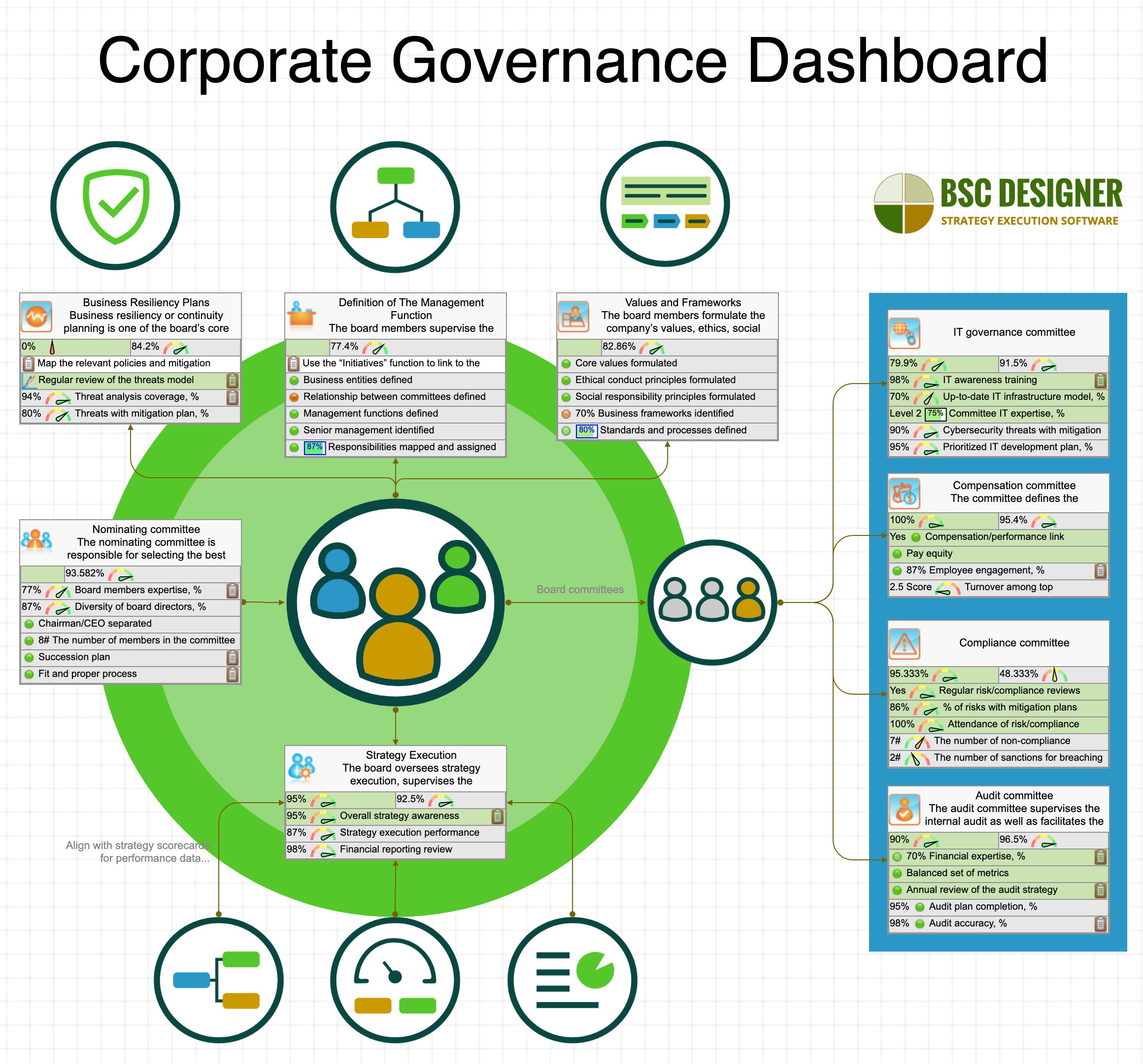 Corporate Governance Dashboard mit Kennzahlen