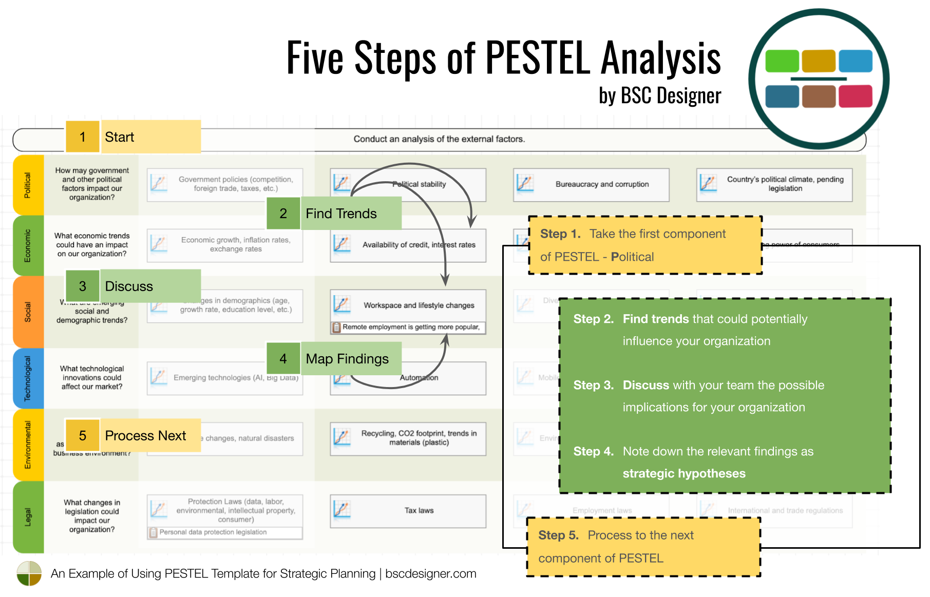Five Steps of PESTEL Analysis