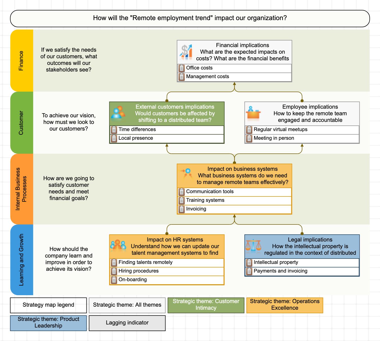 Remote-Beschäftigungstrend auf der Strategiekarte analysiert